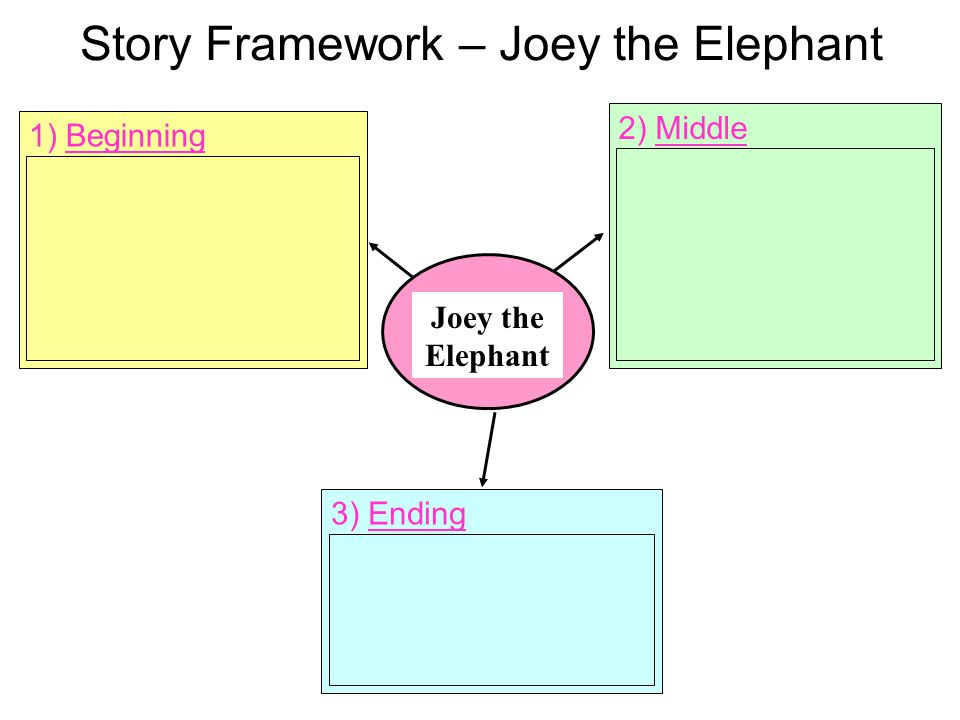 Write a story about Timmy the Tiger. The following story web framework may help you.