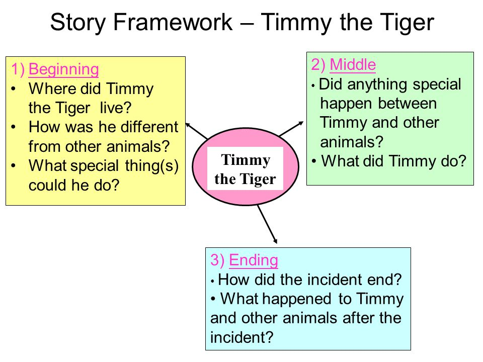 Story Framework – Timmy the Tiger Timmy the Tiger 3) Ending How did the incident end? What happened to Timmy and other animals after the incident? 1)B