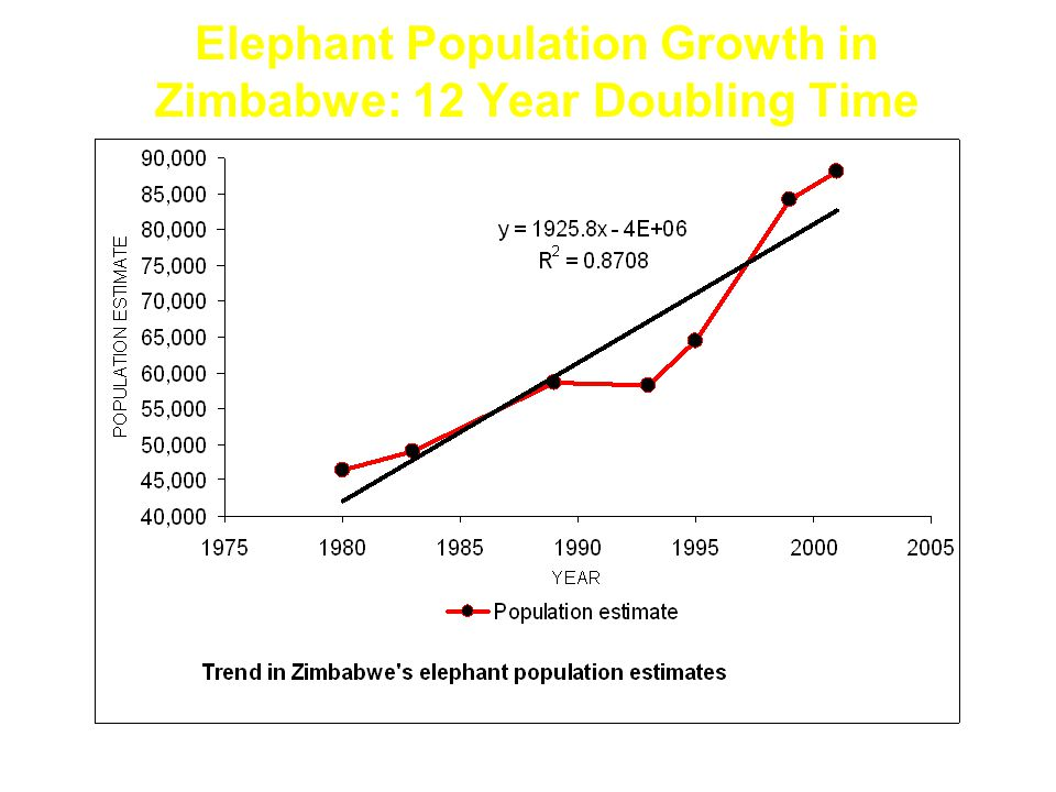 Elephant Population Growth in Zimbabwe: 12 Year Doubling Time