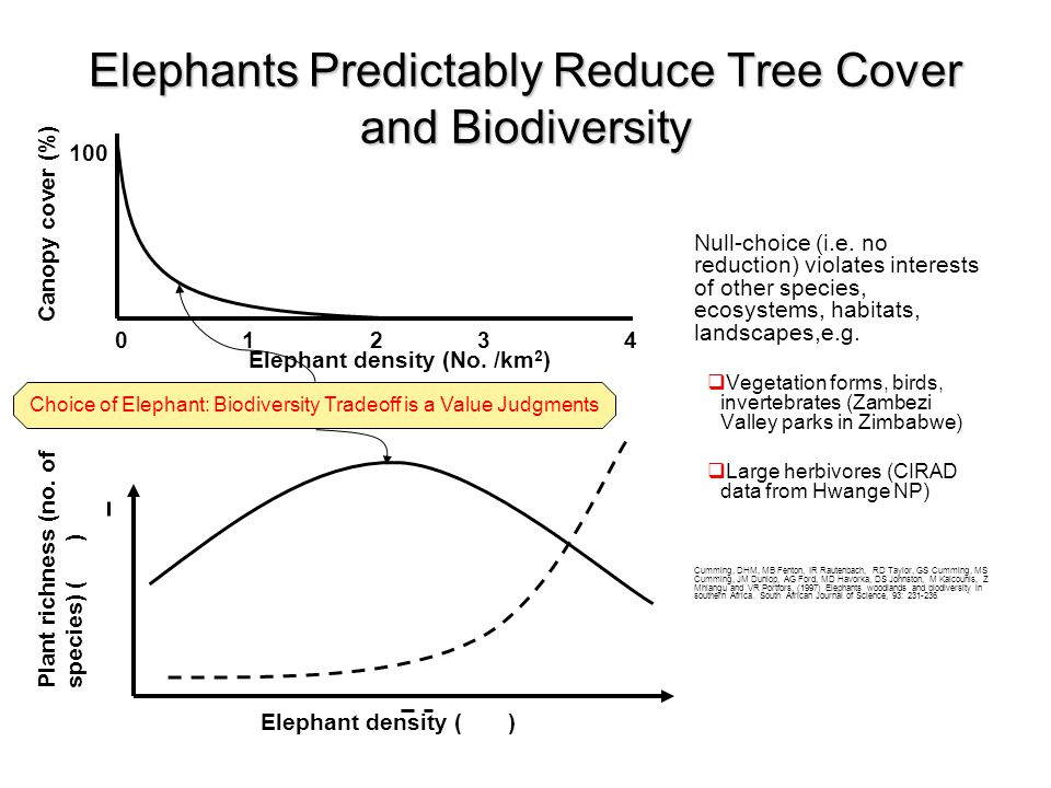 Elephants Predictably Reduce Tree Cover and Biodiversity Null-choice (i.e.