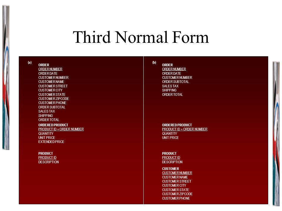Third Normal Form (a)(b) ORDER ORDER NUMBER ORDER DATE CUSTOMER NUMBER CUSTOMER NAME CUSTOMER STREET CUSTOMER CITY CUSTOMER STATE CUSTOMER ZIPCODE CUS