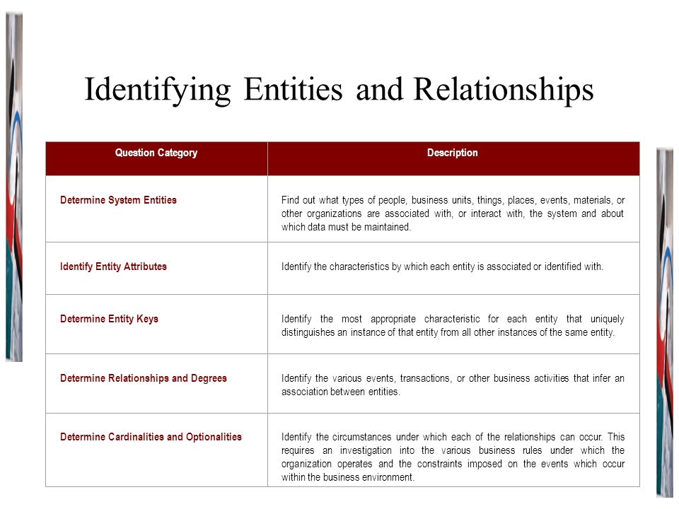 Identifying Entities and Relationships Question CategoryDescription Determine System Entities Find out what types of people, business units, things, places, events, materials, or other organizations are associated with, or interact with, the system and about which data must be maintained.
