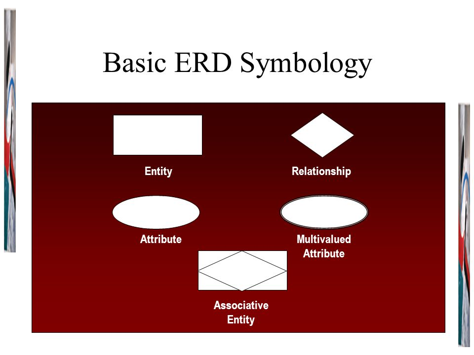 Basic ERD Symbology EntityRelationship AttributeMultivalued Attribute Associative Entity