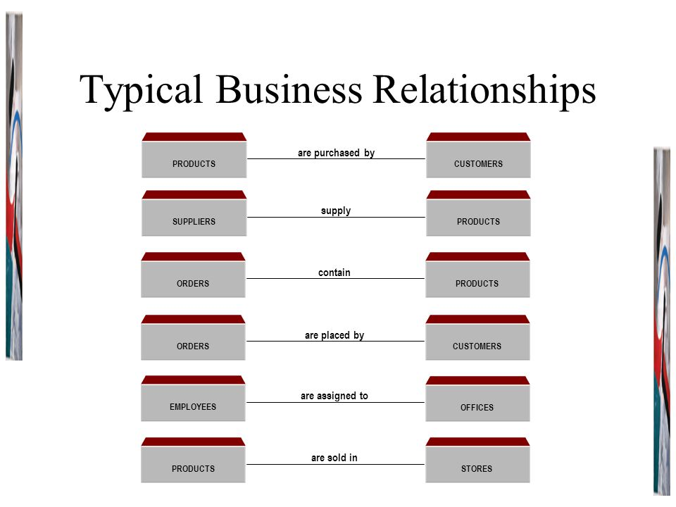 Typical Business Relationships PRODUCTS CUSTOMERS are purchased by SUPPLIERS PRODUCTS supply ORDERS PRODUCTS contain ORDERS CUSTOMERS are placed by EMPLOYEES OFFICES are assigned to PRODUCTS STORES are sold in