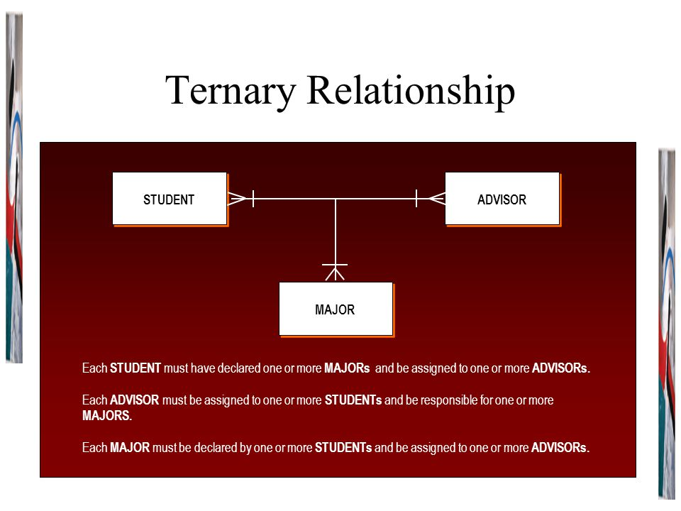 Ternary Relationship STUDENT MAJOR ADVISOR Each STUDENT must have declared one or more MAJORs and be assigned to one or more ADVISORs.