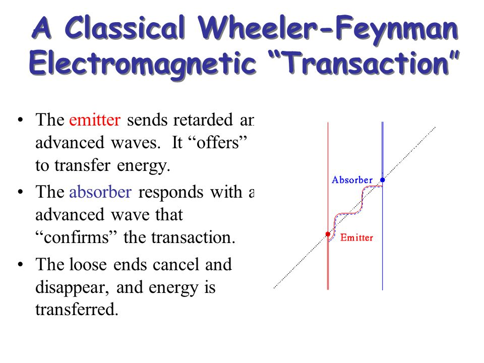 "A Classical Wheeler-Feynman Electromagnetic ""Transaction"" The emitter sends retarded and advanced waves. It ""offers"" to transfer energy. The absorber"