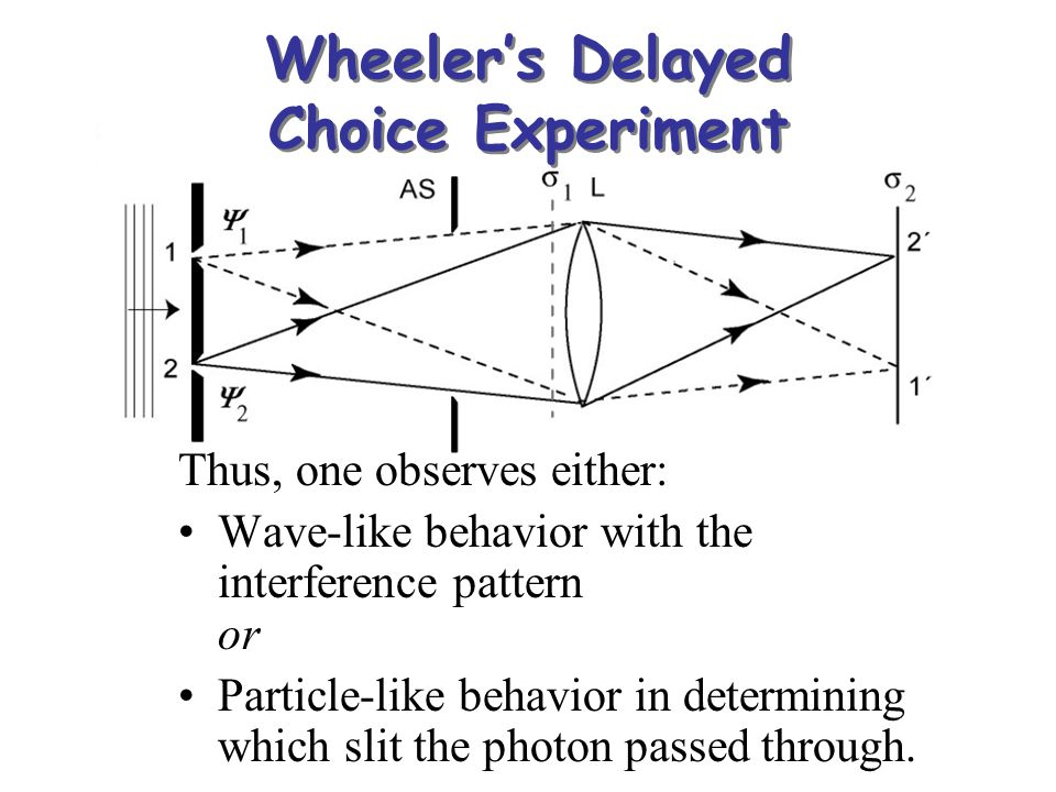 Wheeler's Delayed Choice Experiment Thus, one observes either: Wave-like behavior with the interference pattern or Particle-like behavior in determini