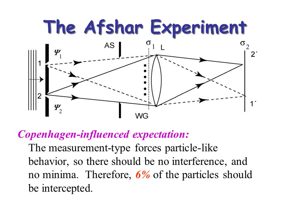 The Afshar Experiment Copenhagen-influenced expectation: The measurement-type forces particle-like behavior, so there should be no interference, and n