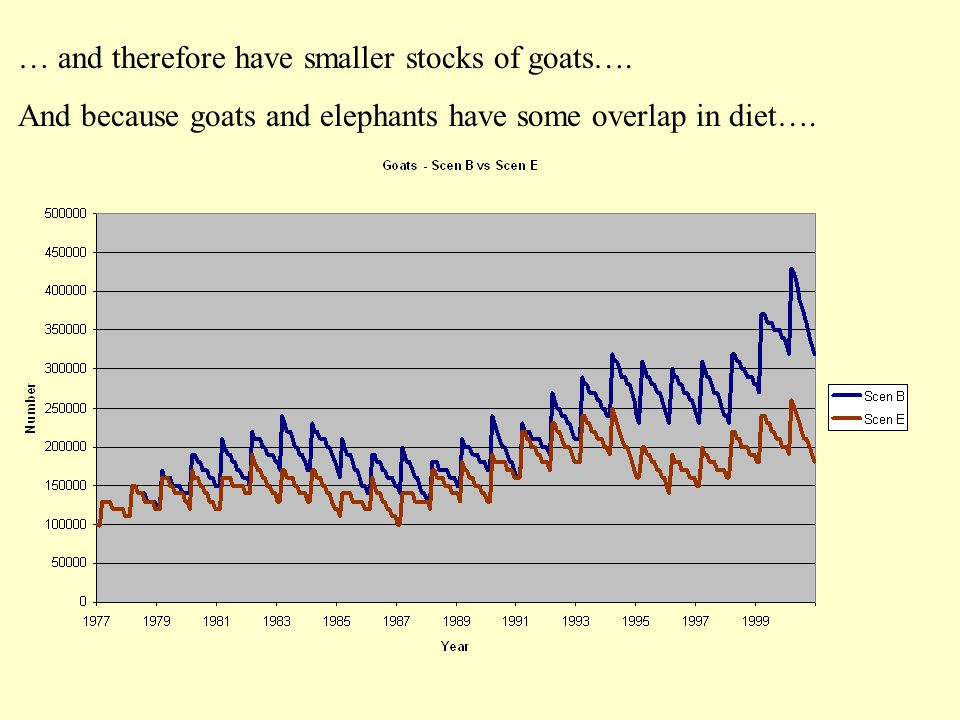 … and therefore have smaller stocks of goats….