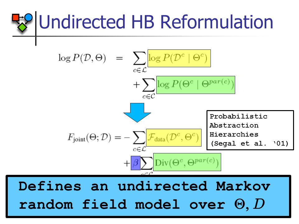 Undirected HB Reformulation Defines an undirected Markov random field model over  D Probabilistic Abstraction Hierarchies (Segal et al.