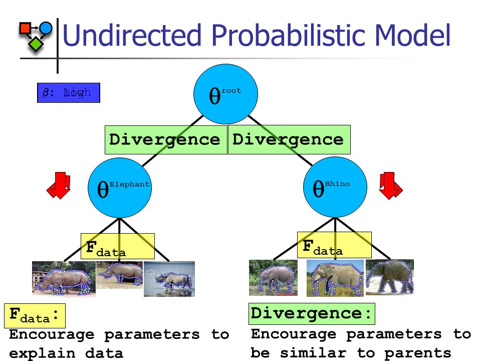 F data : Encourage parameters to explain data Undirected Probabilistic Model  root F data Divergence  : high  Elephant  Rhino  : low Divergence: Encourage parameters to be similar to parents Divergence