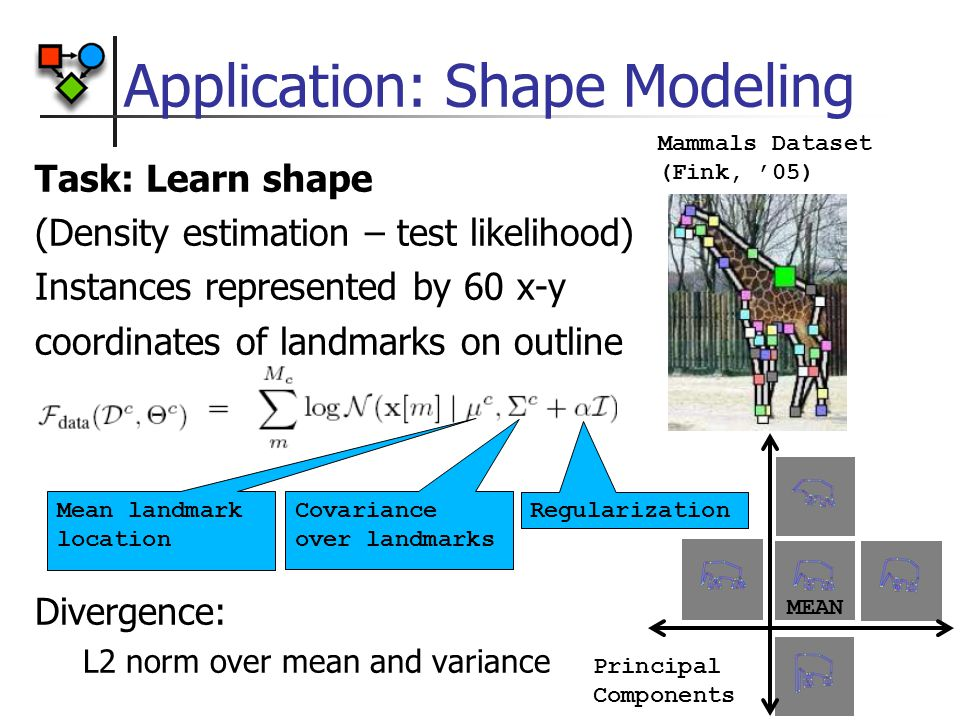 Task: Learn shape (Density estimation – test likelihood) Instances represented by 60 x-y coordinates of landmarks on outline Divergence: L2 norm over mean and variance Application: Shape Modeling Mean landmark location Covariance over landmarks Regularization MEAN Principal Components Mammals Dataset (Fink, '05)
