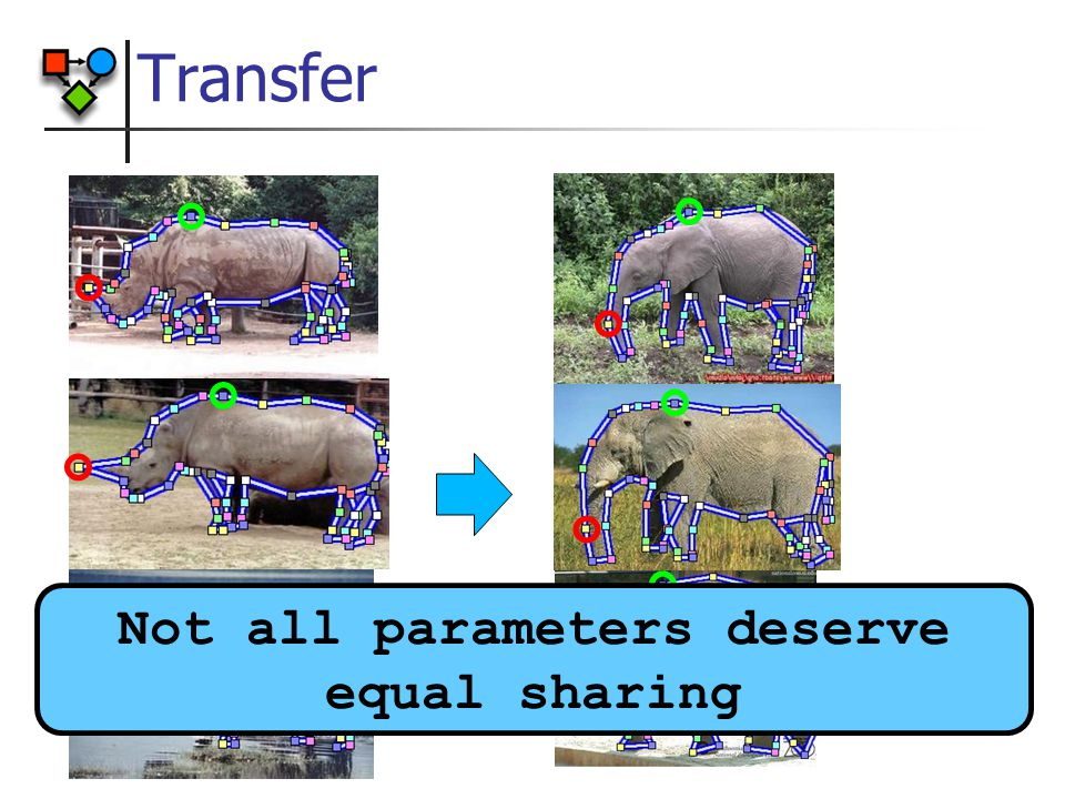 Transfer Not all parameters deserve equal sharing
