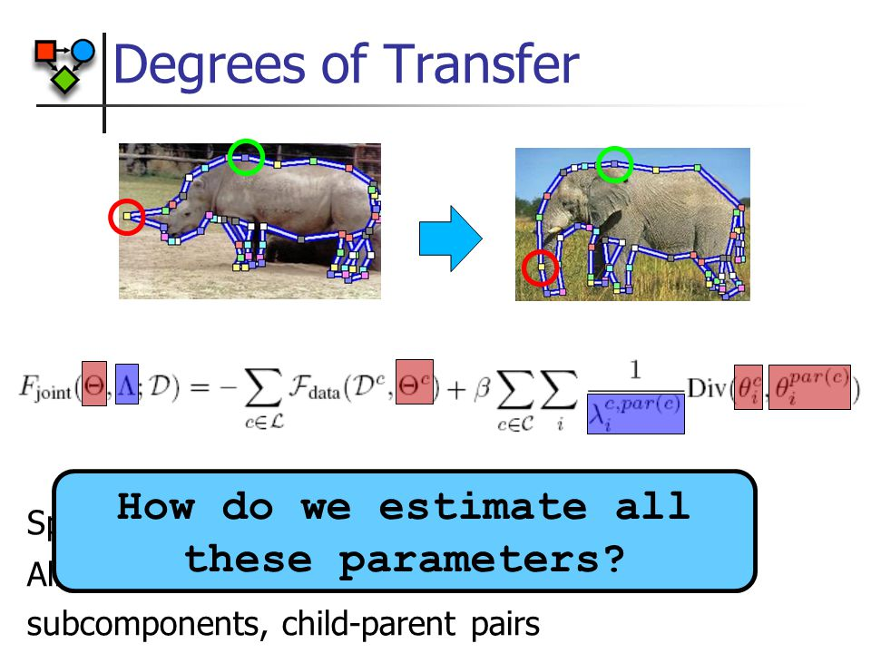 Split  into subcomponents µ i with weights  Allows for different strengths for different subcomponents, child-parent pairs Degrees of Transfer How do we estimate all these parameters