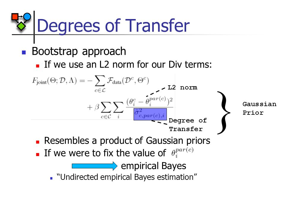 Degrees of Transfer Bootstrap approach If we use an L2 norm for our Div terms: Resembles a product of Gaussian priors If we were to fix the value of empirical Bayes Undirected empirical Bayes estimation L2 norm Degree of Transfer } Gaussian Prior