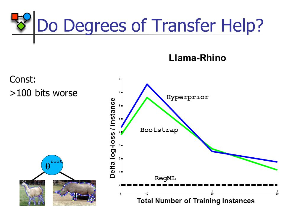 Do Degrees of Transfer Help.