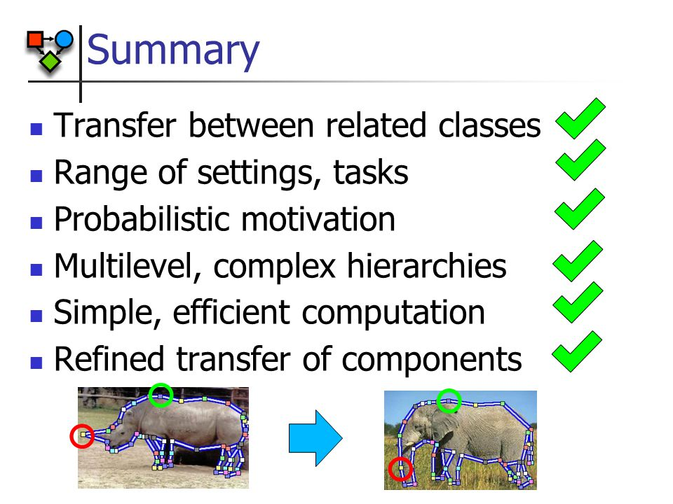 Summary Transfer between related classes Range of settings, tasks Probabilistic motivation Multilevel, complex hierarchies Simple, efficient computation Refined transfer of components