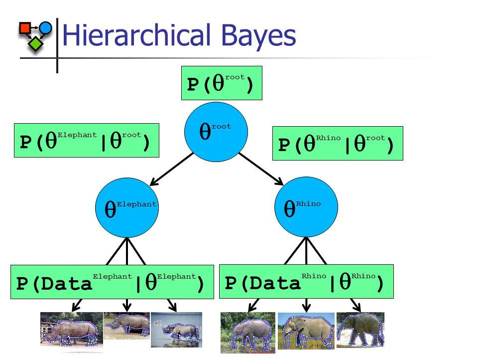 Hierarchical Bayes  root  Elephant  Rhino P(  Elephant |  root ) P(  Rhino |  root ) P(Data Elephant |  Elephant ) P(Data Rhino |  Rhino ) P(  root )