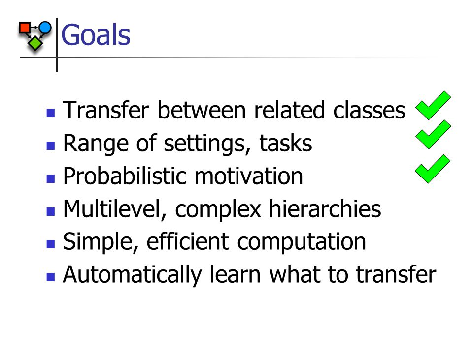 Goals Transfer between related classes Range of settings, tasks Probabilistic motivation Multilevel, complex hierarchies Simple, efficient computation Automatically learn what to transfer