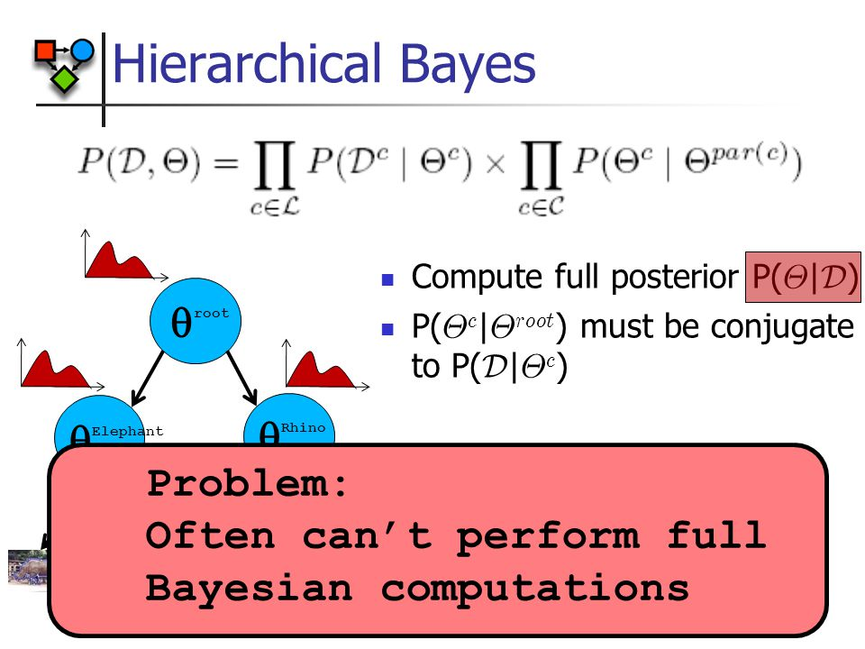 Hierarchical Bayes  root  Elephant  Rhino Compute full posterior P( £ | D ) P( £ c | £ root ) must be conjugate to P( D | £ c ) Problem: Often can't perform full Bayesian computations