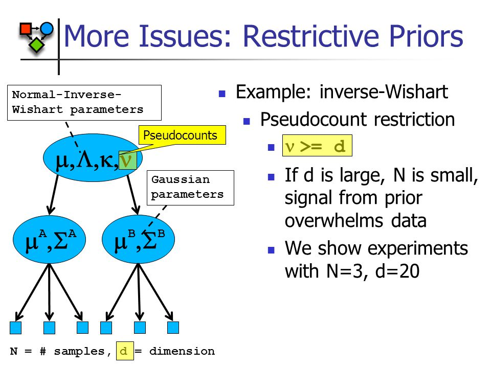 More Issues: Restrictive Priors Example: inverse-Wishart Pseudocount restriction  >= d If d is large, N is small, signal from prior overwhelms data We show experiments with N=3, d=20  A  A  B  B Normal-Inverse- Wishart parameters Gaussian parameters N = # samples, d = dimension Pseudocounts