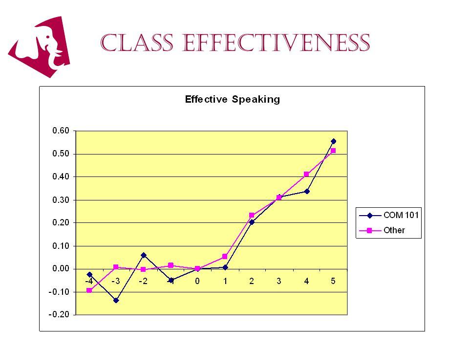 Class effectiveness
