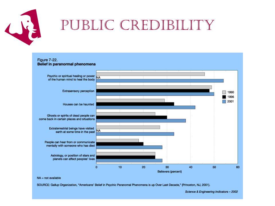 public credibility