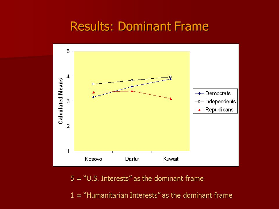 Results: Dominant Frame 5 = U.S.