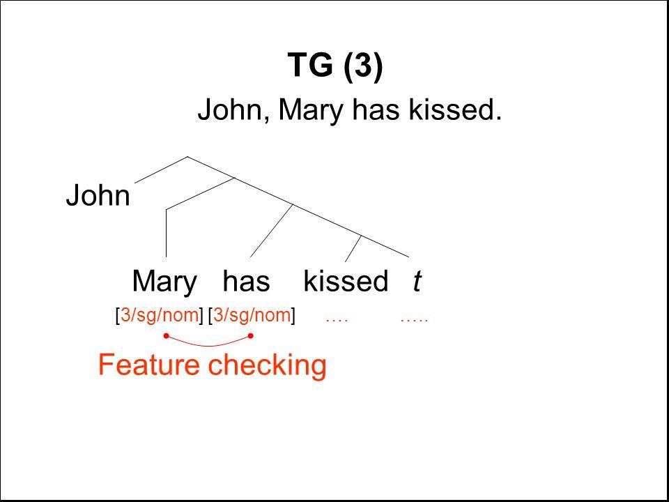 TG (3) John, Mary has kissed. John Mary has kissed t [3/sg/nom] [3/sg/nom] …. ….. Feature checking