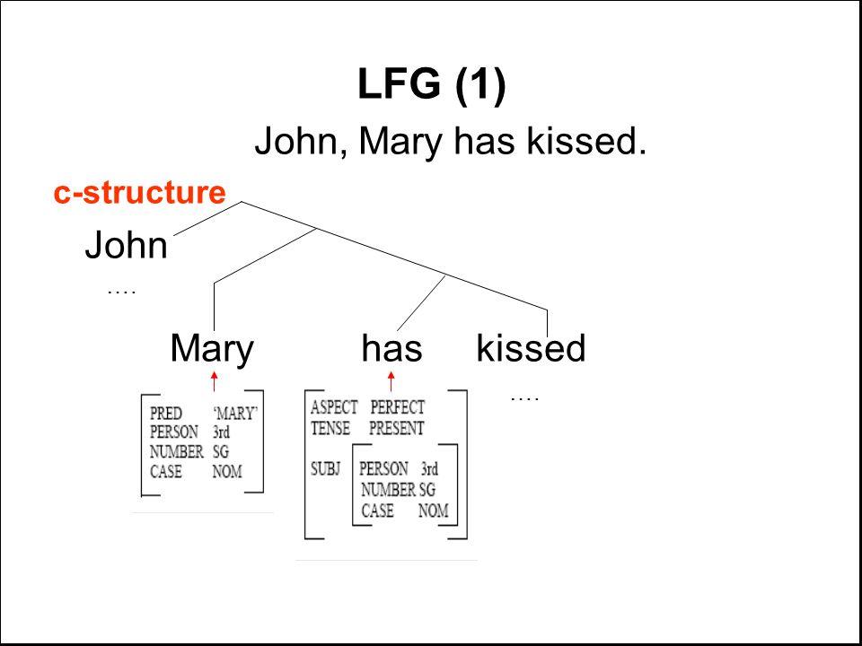 LFG (1) John, Mary has kissed. c-structure John …. Mary has kissed ….