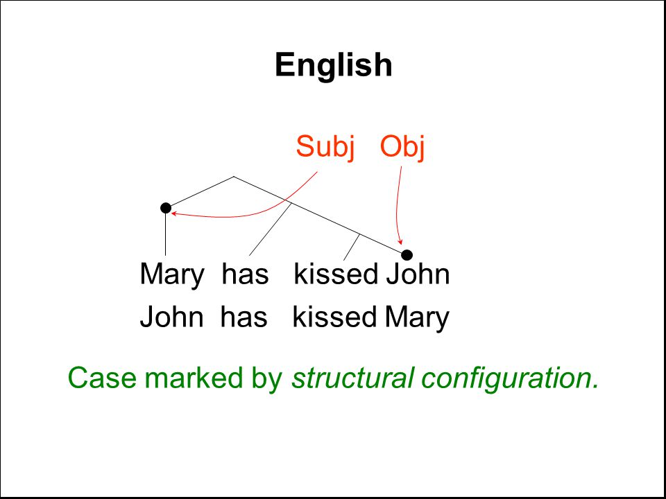 English Subj Obj Mary has kissed John John has kissed Mary Case marked by structural configuration.