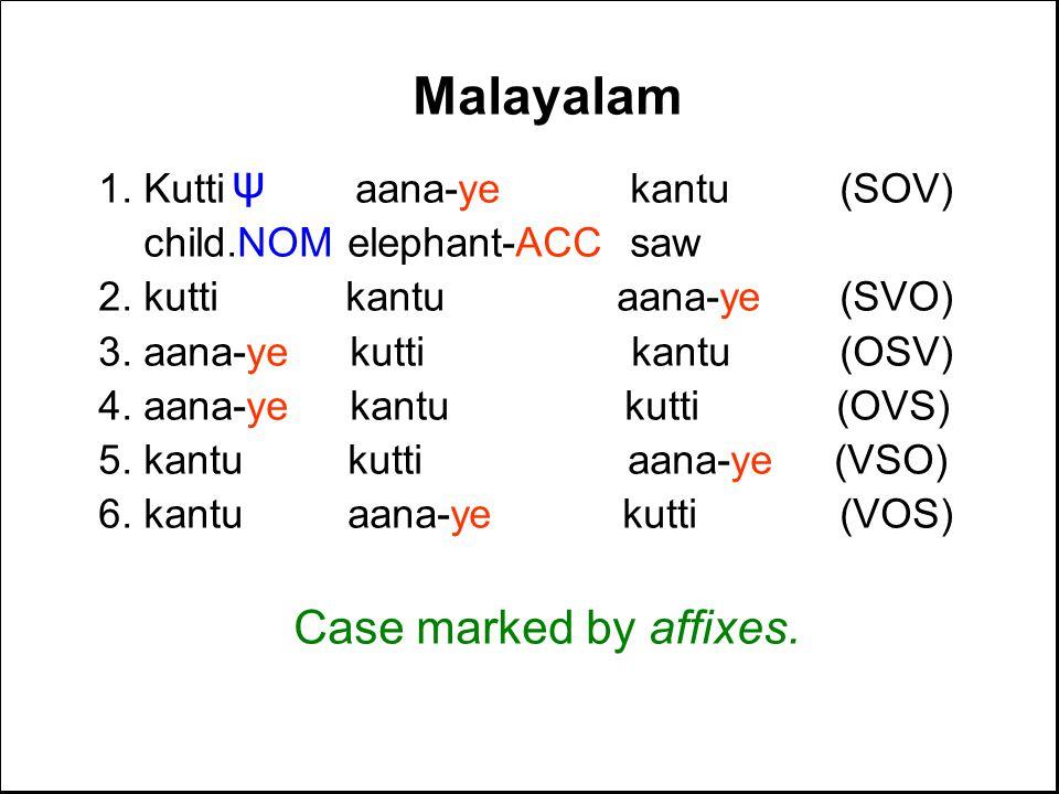 Malayalam 1. Kutti aana-ye kantu(SOV) child.NOM elephant-ACC saw 2.