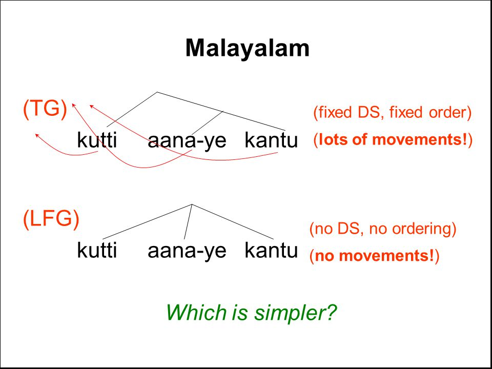 Malayalam (TG) kutti aana-ye kantu (LFG) kutti aana-ye kantu Which is simpler.