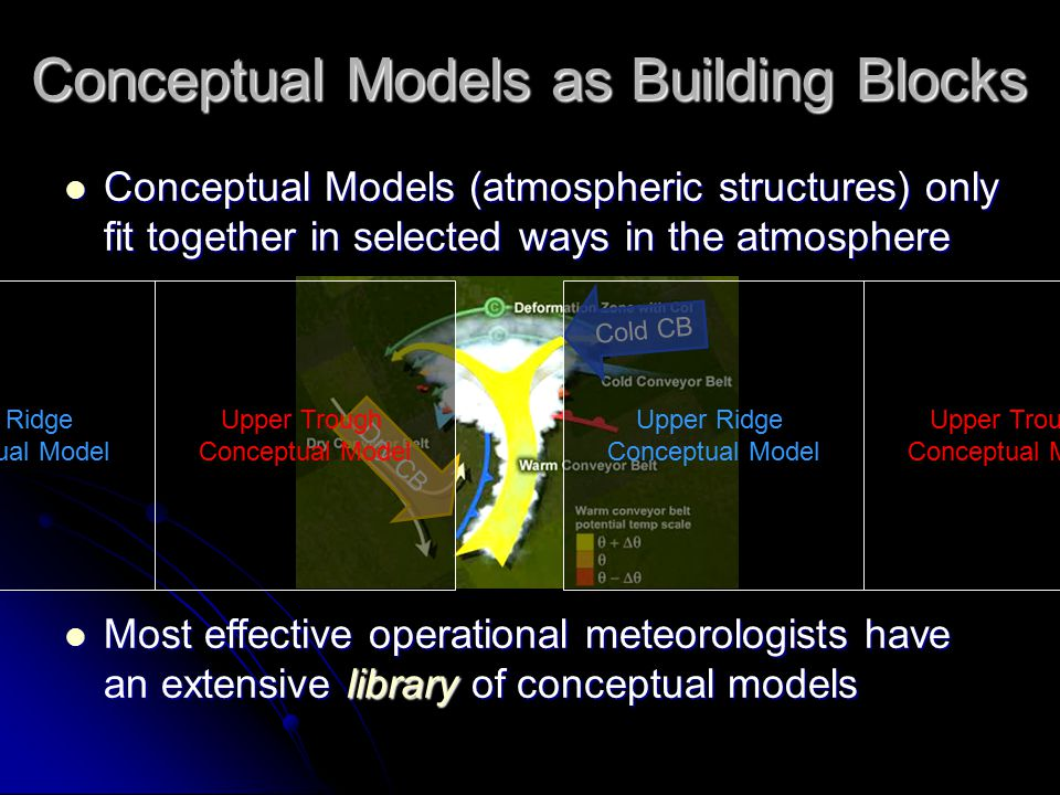 Conceptual Models Operational and Instructional Considerations Humans have unique skill set to interpret shapes and patterns out of apparent chaos Humans have unique skill set to interpret shapes and patterns out of apparent chaos Hundreds of important Conceptual Models Hundreds of important Conceptual Models Remote sensing data has spatial and temporal resolution commensurate with any atmospheric process Remote sensing data has spatial and temporal resolution commensurate with any atmospheric process Humans + Remote Sensing Data + Conceptual Models = Productive Human-Machine Symbiotic Relationship