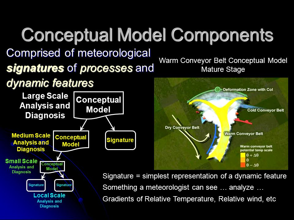 Conceptual Models Operational and Instructional Considerations So What.