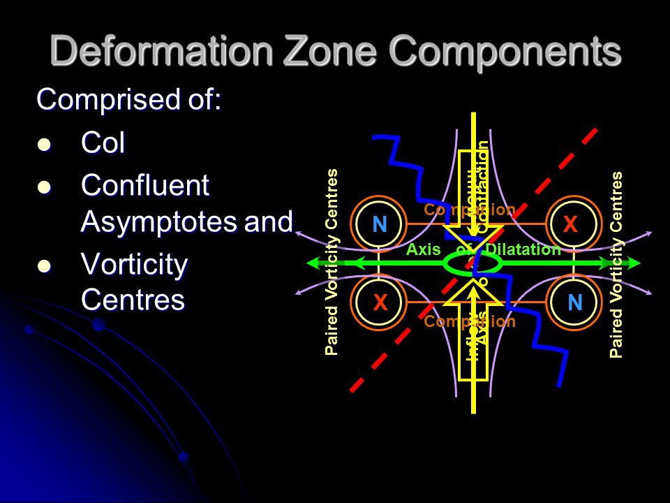 Deformation Zone - Shape N N X X Warm Cold A Refinement to the Deformation Zone Conceptual Model