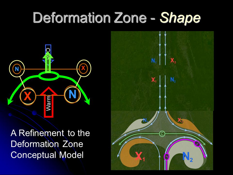 Deformation Zone Components DZ Components: Col Col Confluent Asymptotes - Edge Confluent Asymptotes - Edge Vorticity Maximum - Whorl Vorticity Maximum - Whorl Vorticity Minimum - Whorl Vorticity Minimum - Whorl Simple Dynamic Features Simple Dynamic Features Simple Signatures Simple Signatures Small Scale Analysis and Diagnosis C NX … but one can go much further …… much, much further …