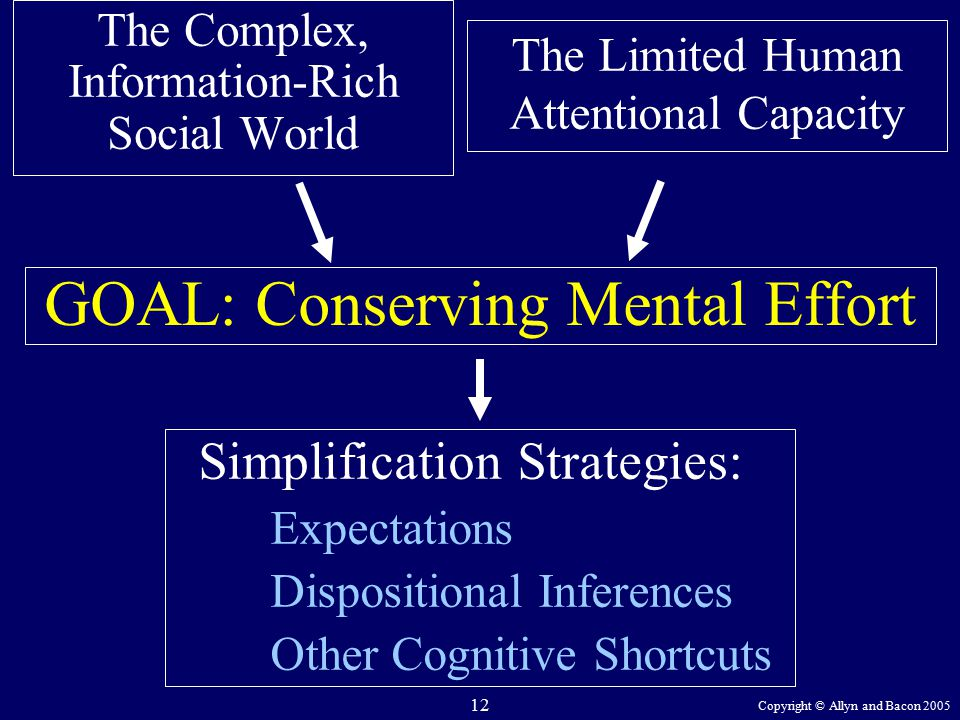 Copyright © Allyn and Bacon 2005 12 The Complex, Information-Rich Social World GOAL: Conserving Mental Effort Simplification Strategies: Expectations Dispositional Inferences Other Cognitive Shortcuts The Limited Human Attentional Capacity