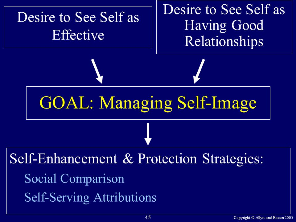 Copyright © Allyn and Bacon 2005 45 Desire to See Self as Having Good Relationships GOAL: Managing Self-Image Self-Enhancement & Protection Strategies: Social Comparison Self-Serving Attributions Desire to See Self as Effective