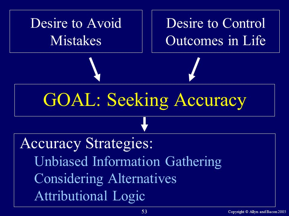 Copyright © Allyn and Bacon 2005 53 Desire to Avoid Mistakes GOAL: Seeking Accuracy Accuracy Strategies: Unbiased Information Gathering Considering Alternatives Attributional Logic Desire to Control Outcomes in Life