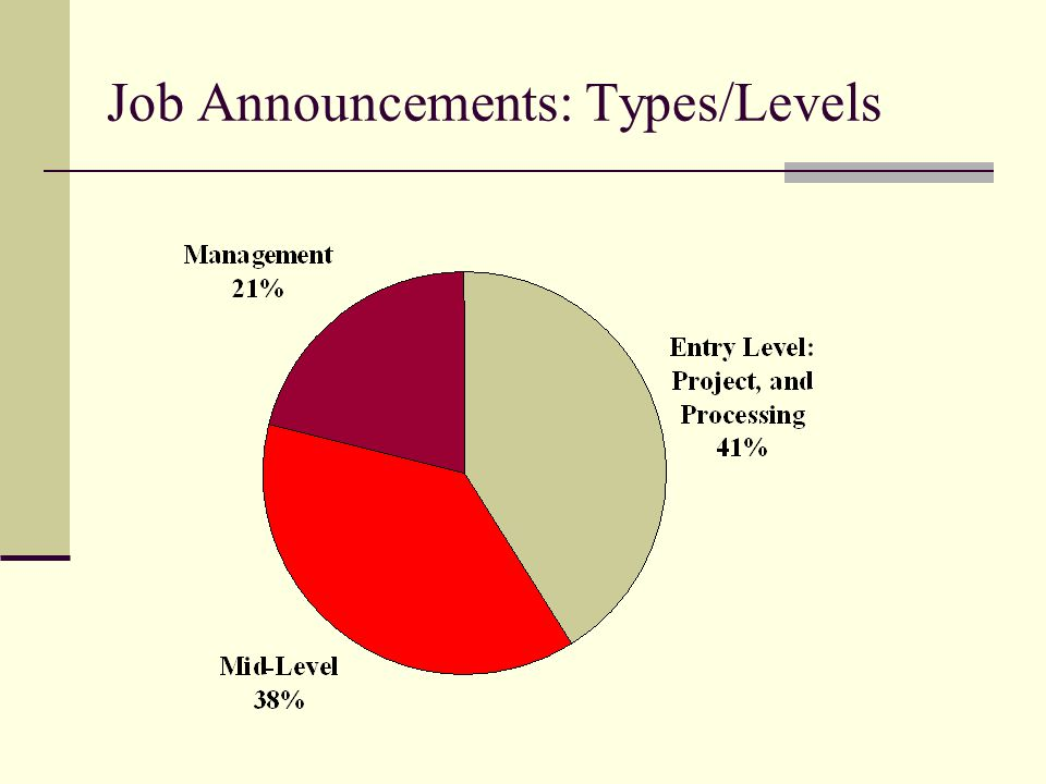 Job Announcements: Types/Levels