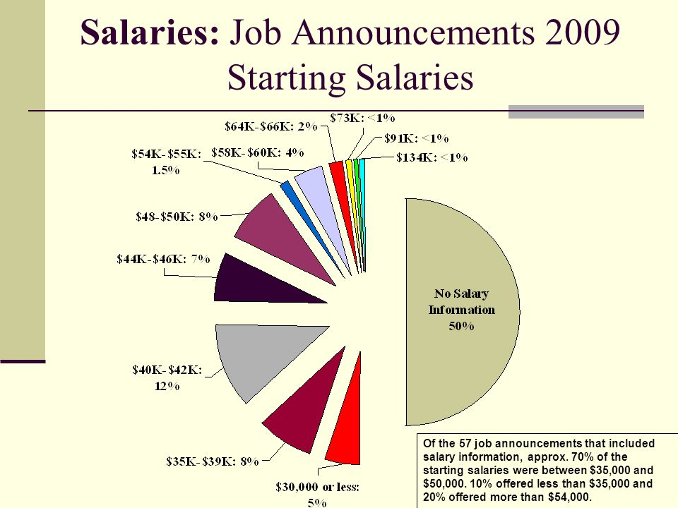 Salaries: Job Announcements 2009 Starting Salaries Of the 57 job announcements that included salary information, approx. 70% of the starting salaries