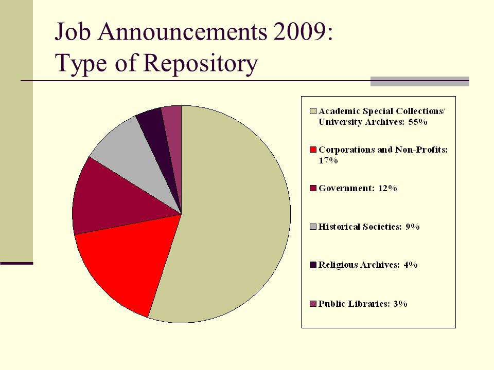 Job Announcements 2009: by Region West: 14 jobs (12.3 %) Mountain States: 11 jobs (9.6%) Midwest: 22 jobs (19.3%) Southwest: 11 jobs (9.6%) South: 21 jobs (18.5%) East: 35 jobs (30.7%)
