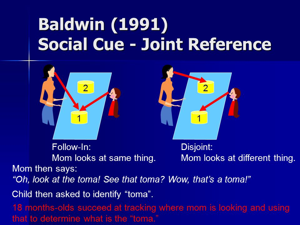 "Baldwin (1991) Social Cue - Joint Reference 1 2 1 2 Follow-In: Mom looks at same thing. Disjoint: Mom looks at different thing. Mom then says: ""Oh, lo"