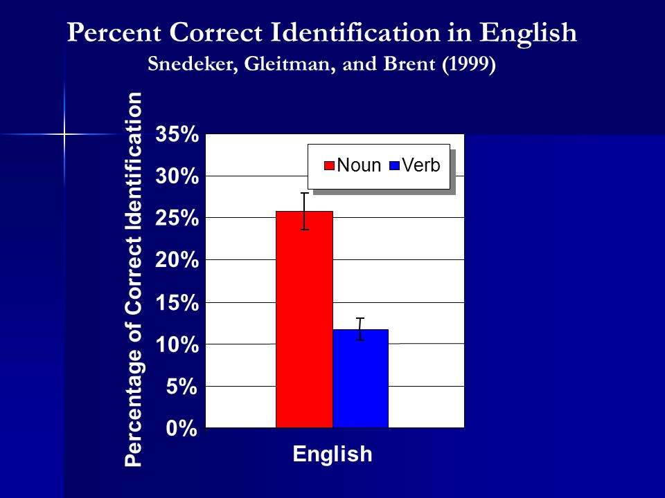 Percent Correct Identification in English Snedeker, Gleitman, and Brent (1999) 0% 5% 10% 15% 20% 25% 30% 35% English Percentage of Correct Identificat