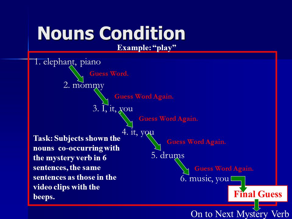 "Nouns Condition On to Next Mystery Verb Example: ""play"" Task: Subjects shown the nouns co-occurring with the mystery verb in 6 sentences, the same sen"