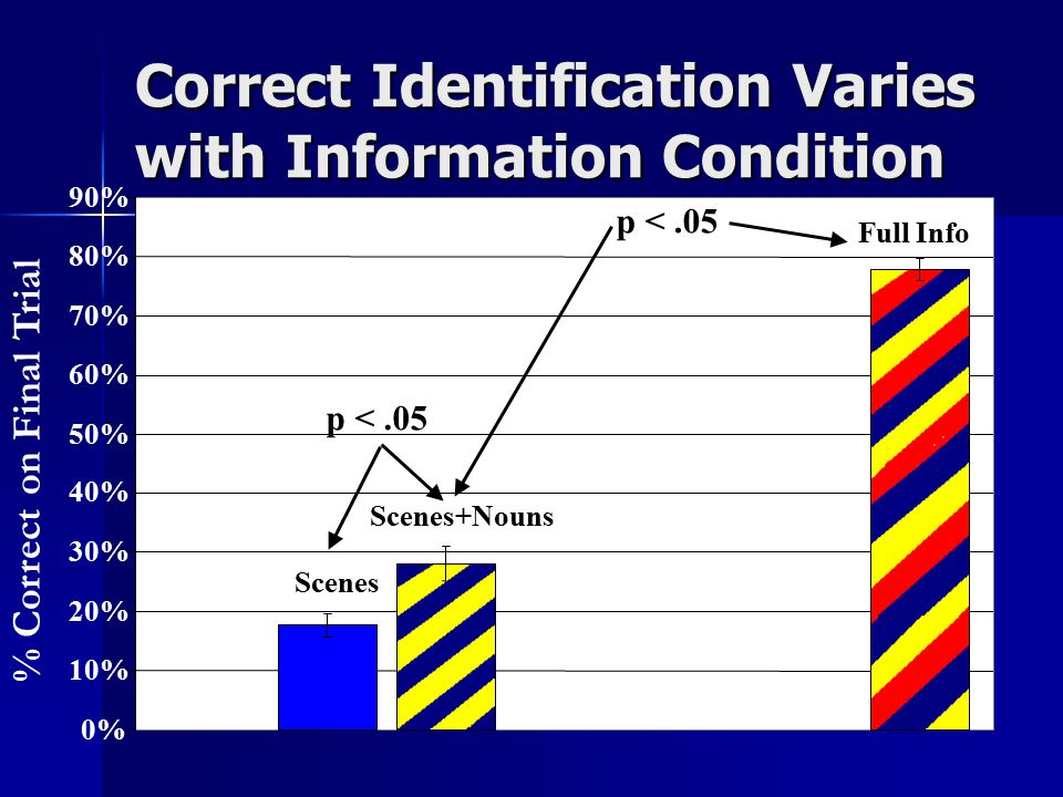 Correct Identification Varies with Information Condition Scenes Scenes+Nouns Full Info 0% 10% 20% 30% 40% 50% 60% 70% 80% 90% % Correct on Final Trial p <.05