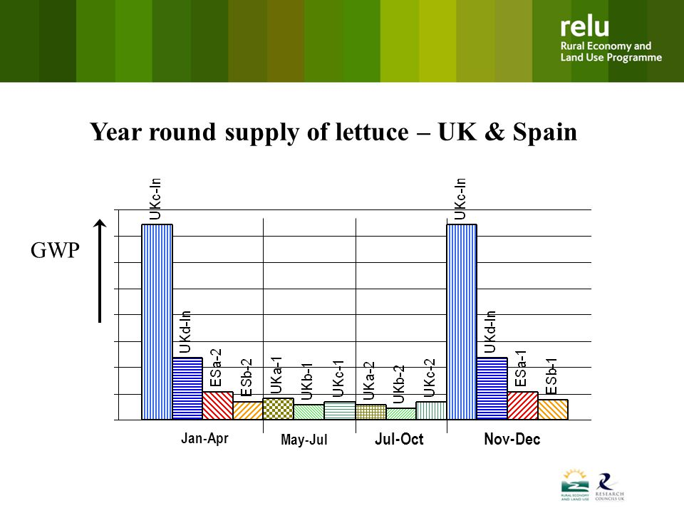 Jan-Apr May-Jul Jul-OctNov-Dec GWP Year round supply of lettuce – UK & Spain