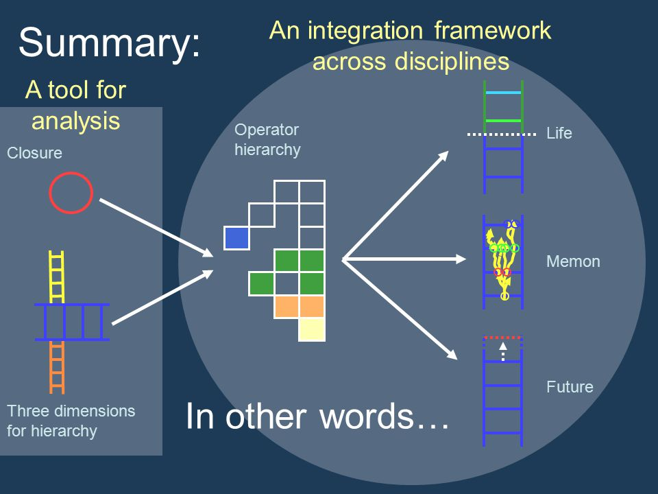 Summary: Life Memon Future In other words… Closure Three dimensions for hierarchy Operator hierarchy An integration framework across disciplines A tool for analysis