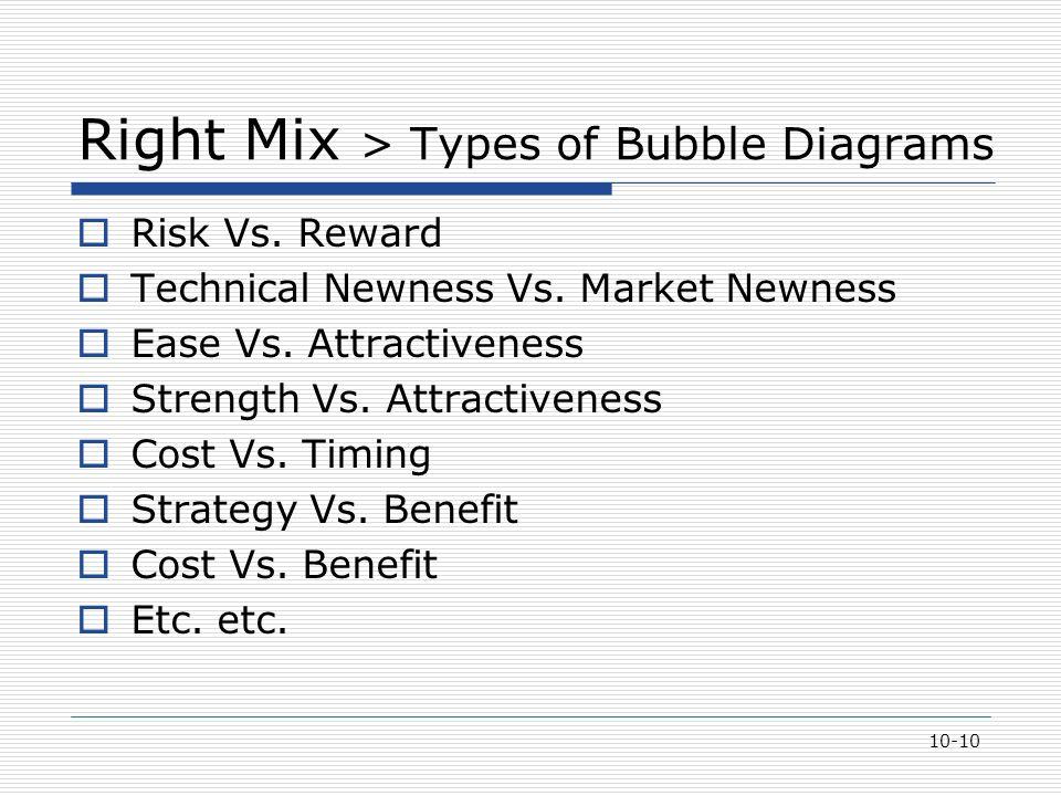 10-10 Right Mix > Types of Bubble Diagrams  Risk Vs. Reward  Technical Newness Vs. Market Newness  Ease Vs. Attractiveness  Strength Vs. Attractiv